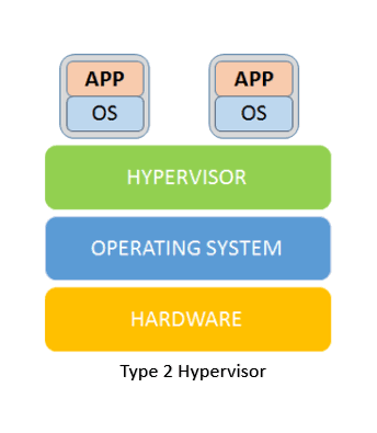Difference between Type-1 and Type-2 Hypervisor – DevOpsAGE